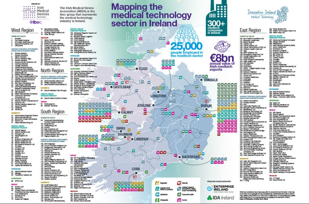 Medtech Sector in Ireland