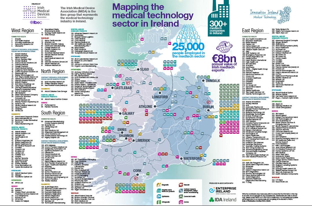 Medtech Sector in Ireland